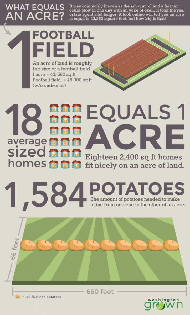About 2 600 7 Farms In Washington Manage 5 9 Million Acres Of Land While These Larger Gross Not Net More Than 500 000 Annually